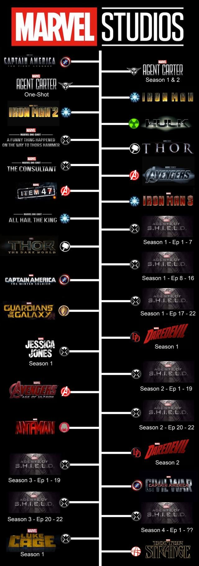 MARVEL STUDIOS CHRONOLOGICAL CHRONOLOGY MOVIES THOR CAPTAIN AMERICA AVENGERS SHIELDS GUARDIANS OF THE GALAXY JESSICA JONES BOLD BY DAVID AND THE PLUSHIES